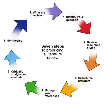 Literature review methodology examples Dissertation